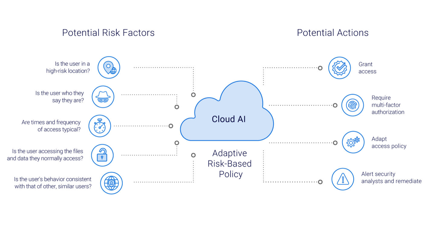 クラウド AI を使用してネットワークのリスクを評価する方法
