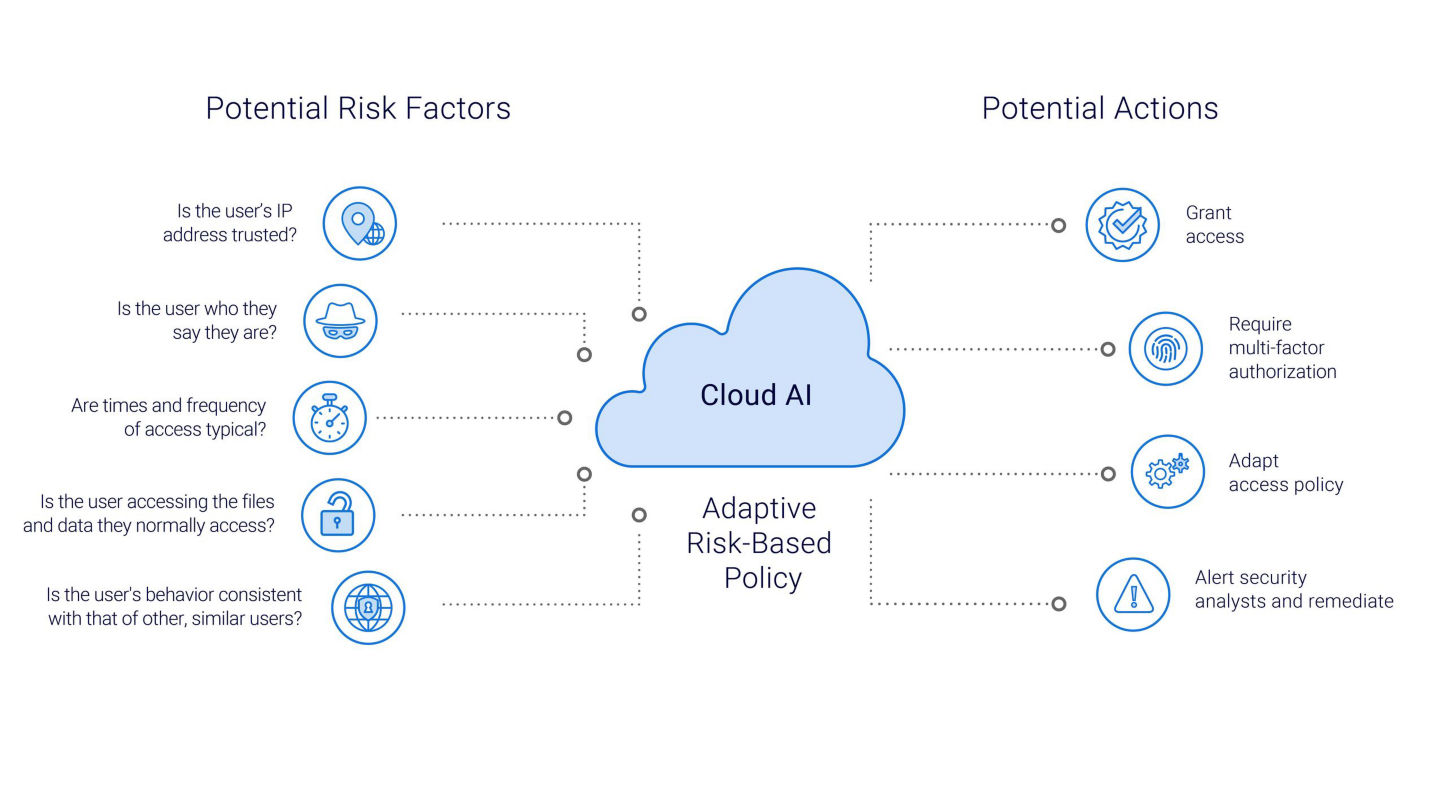 How do we use Cloud-AI to assess risk in the Network?