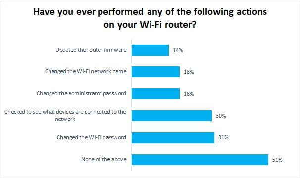 86 Percent of Consumers Never Update Their Router's Firmware