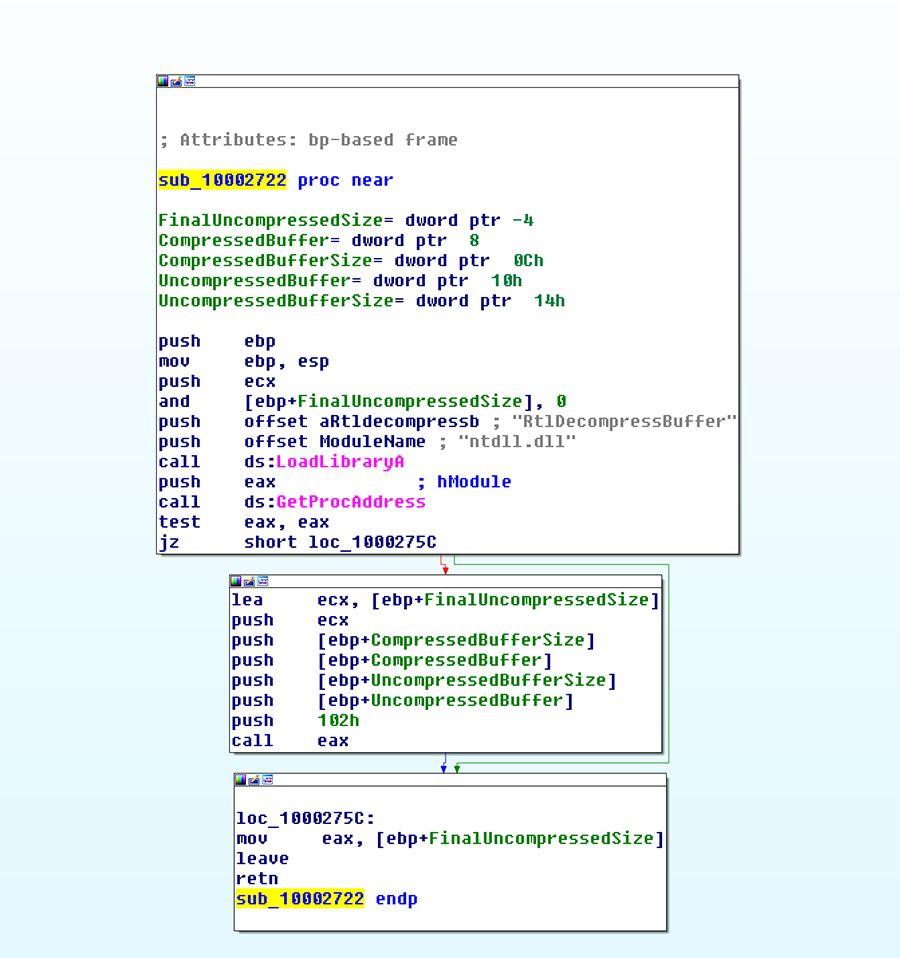 Threat Spotlight: Breaking Down FF-Rat Malware