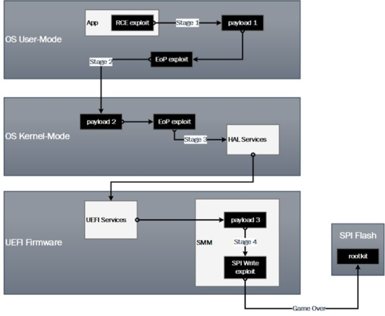 Researchers Disclose Vulnerabilities in GIGABYTE BRIX Systems