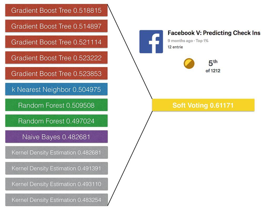 Predicting Facebook User Check Ins