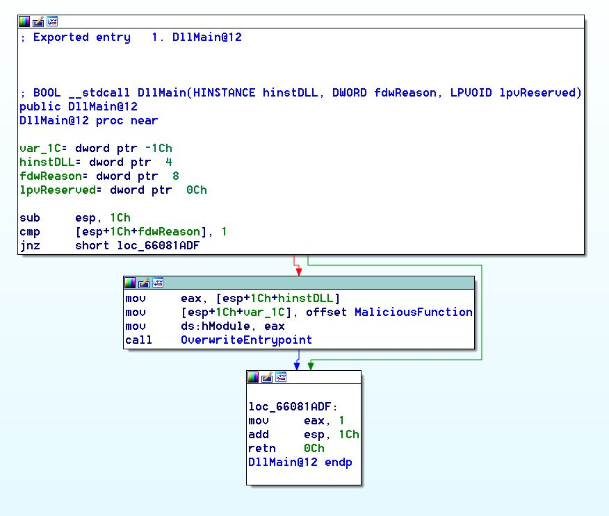 Fig5-DLL-Malware.png