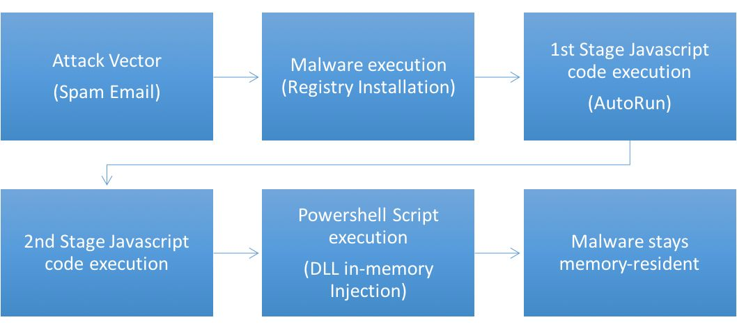 Threat Spotlight: The Truth About Fileless Malware
