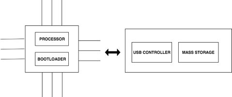 Threat Spotlight: USB Devices Gone Rogue