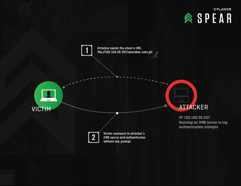 SPEAR: Redirect to SMB