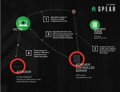RedirectToSMB-Diagram-03