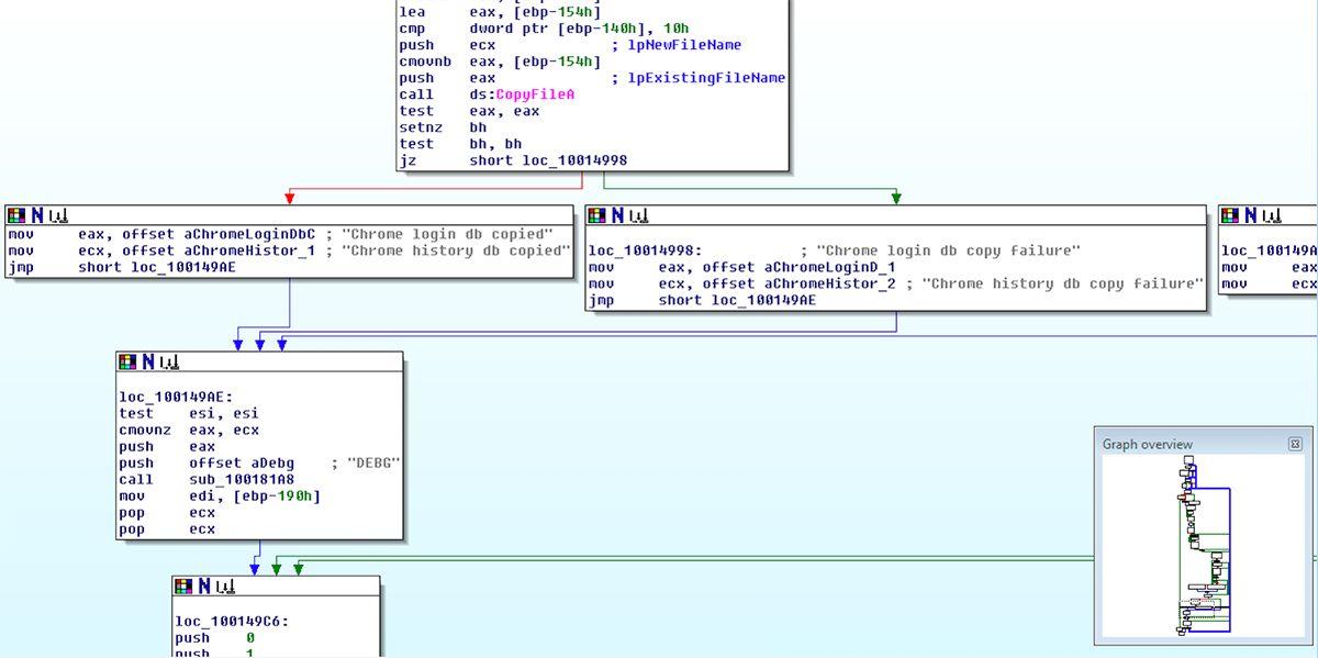 Threat Spotlight: TrickBot Infostealer Malware