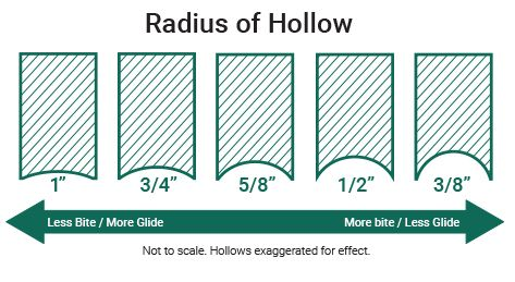 Radius of Hollow Figure