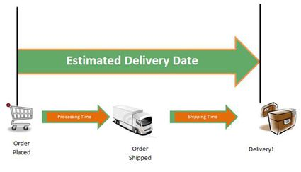 Shippting Estimates