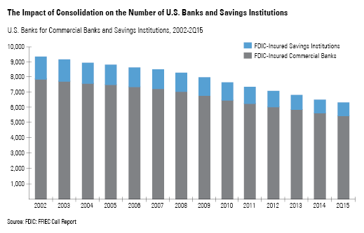 Impact of consolidation on number of U.S. banks and savings institutions