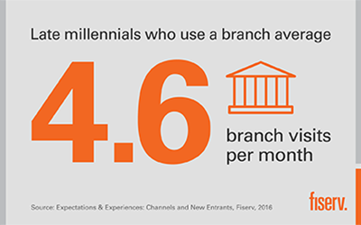 Late millennials average 4.6 branch visits per month