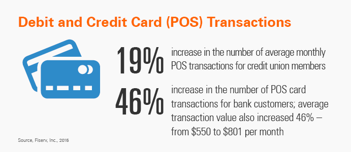 Debit and credit card transactions