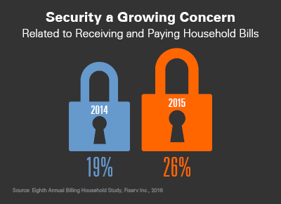 Eight Annual Billing Household Survey from Fiserv Billing Security Concern Results Graphic