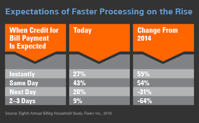 Consumer Expectations of Payments Processing in Eighth Annual Fiserv Billing Household Survey Results Data