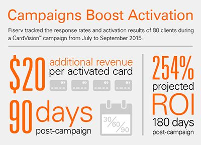 Campaigns Boost Activation