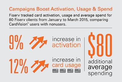 Campaigns boost activation, usage and spend