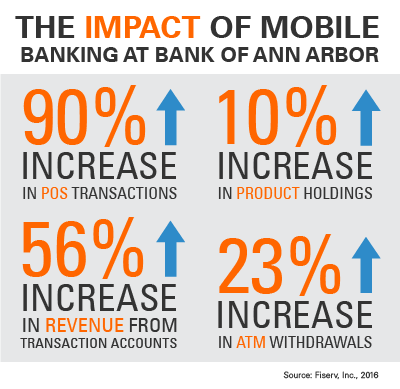 Study validates mobile banking ROI for Bank of Ann Arbor