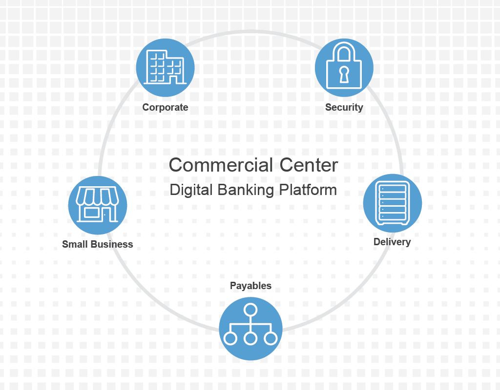Commercial Center Digital Banking Platform