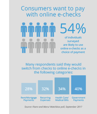 Digital Payments SDK | Fiserv