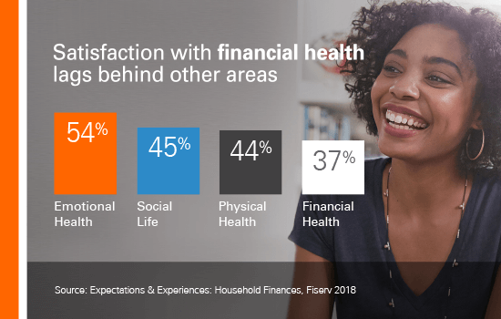 Satisfaction with financial health lags behind other areas.