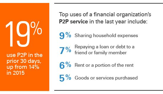 Person to person payments survey results