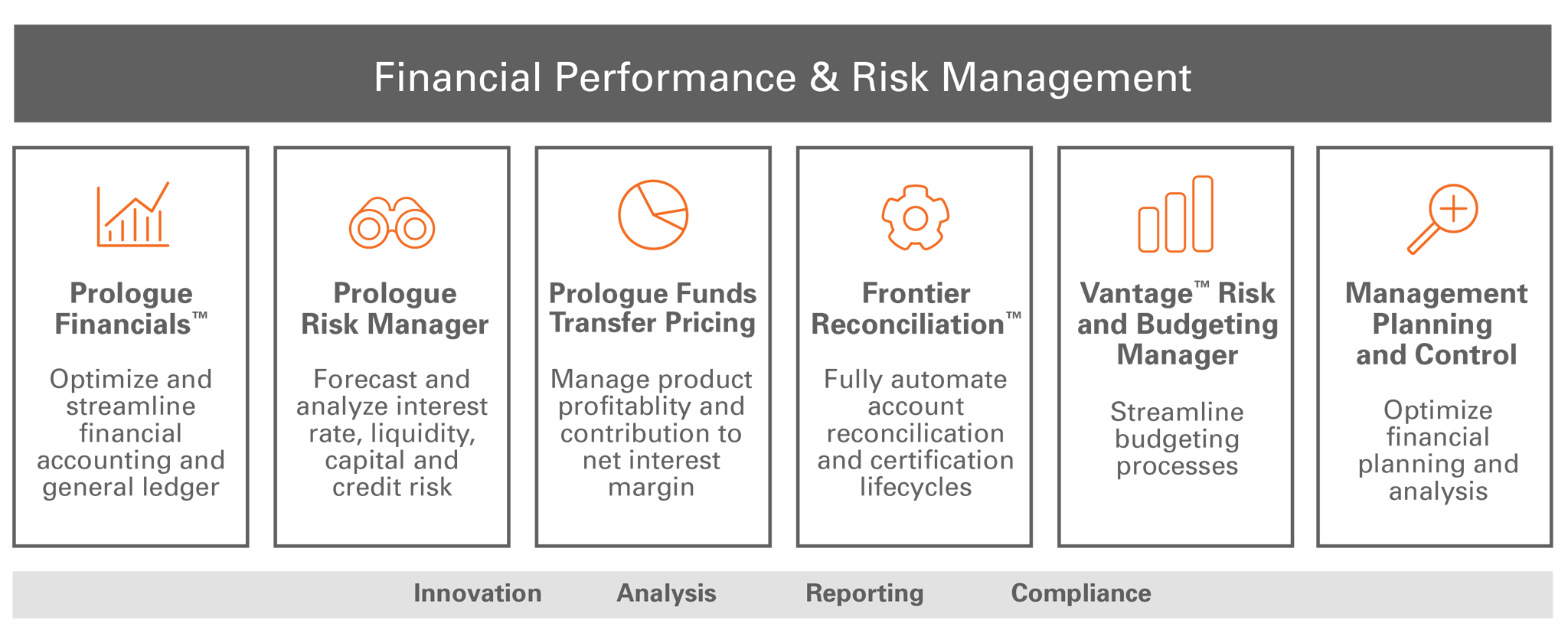 Financial Performance and Risk Management Tools for Analysis, Reporting and Compliance