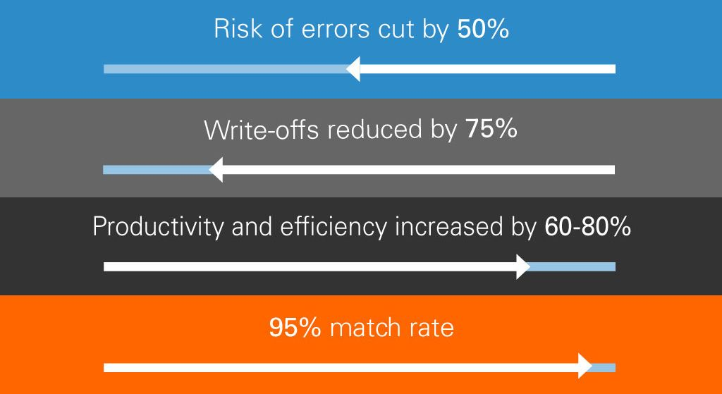 Reducing errors and write-offs is only part of the picture