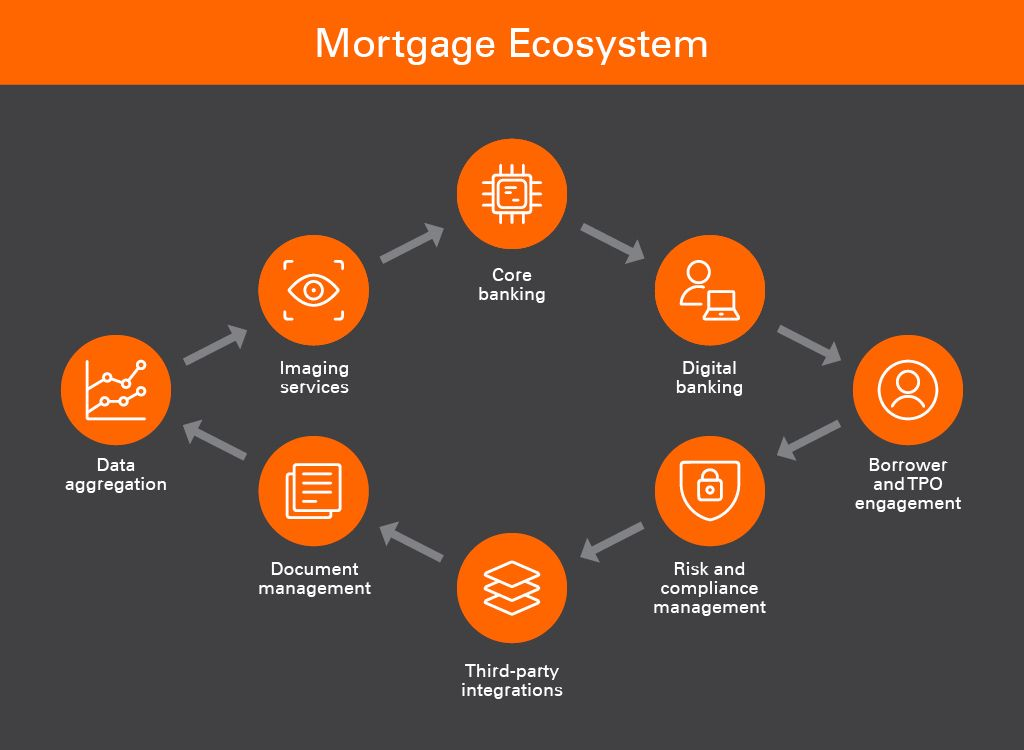 Mortgage Lending Process Ecosystem