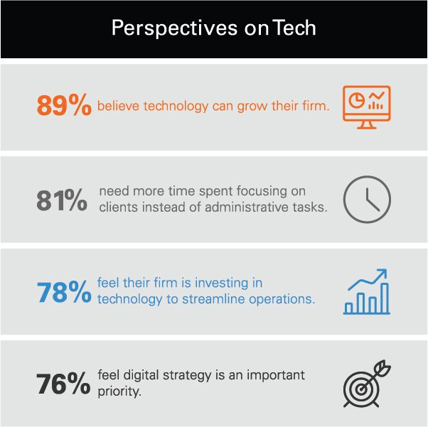 Financial Advisor and Advisory Firms Perspectives on Technology