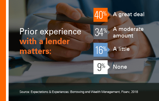 Prior experience with a lender matters