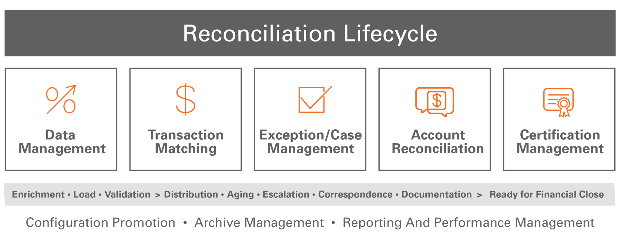 Financial Accounting Reconciliation Lifecycle
