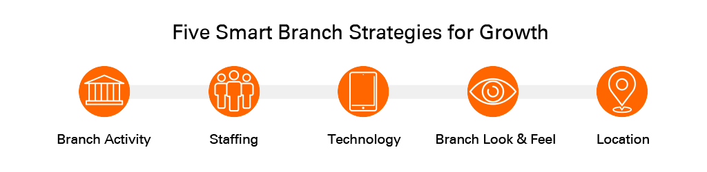 Five smart branch banking strategies for credit union growth
