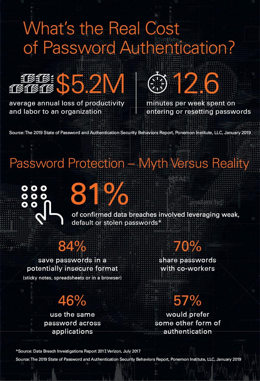 Verifast Infographic