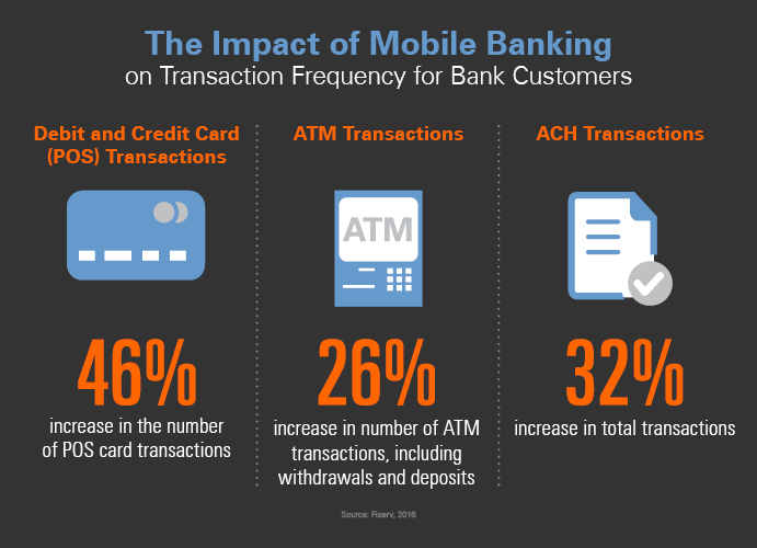 Mobile Banking Impact on Transaction Frequency Infographic