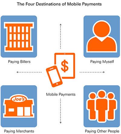 Mobile Payments Destinations