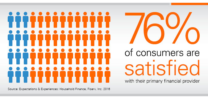 Consumer satisfaction with primary financial services provider infographic