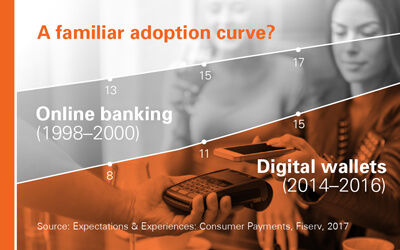 Digital wallet compared to online banking adoption curve