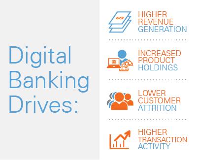 Benefits of Digital Banking