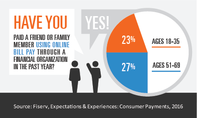 Millenials and baby boomers use online bill pay to pay family, friends
