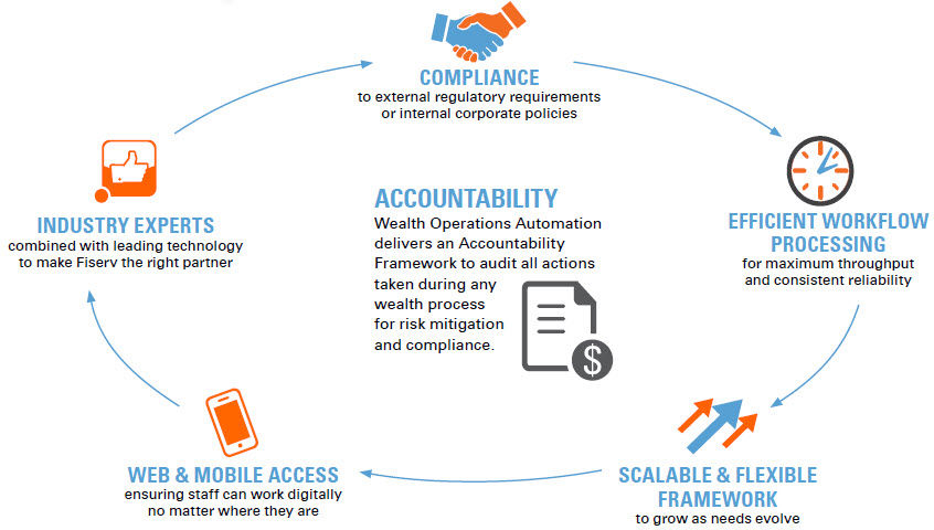 Wealth Operations Automation provides compliant and efficient automated processes for wealth management operations.