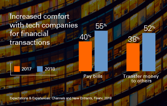 2017 and 2018 Consumer Confidence in Tech Company Financial Transactions