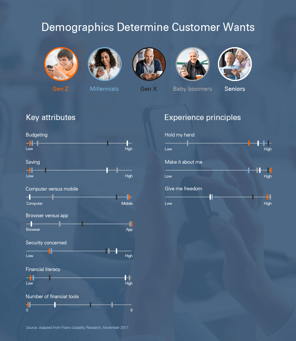 Demographics determine digital banking customer wants and needs
