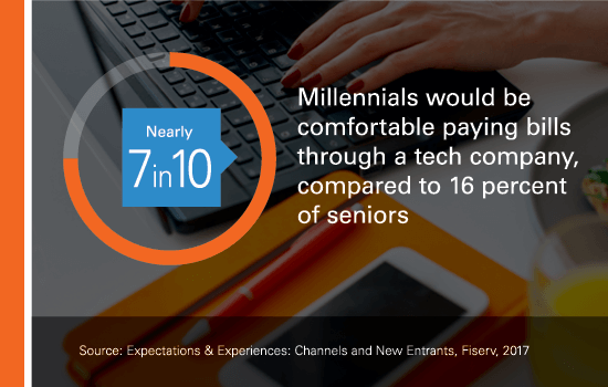 Nearly 7 in 10 millennials would be comfortable paying bills through a tech company