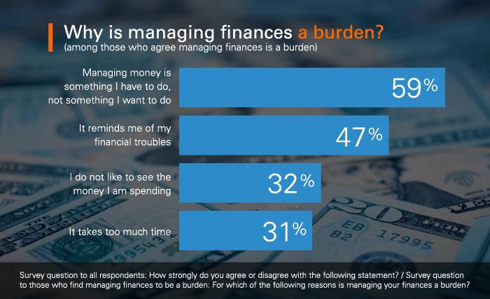 Why is managing finances a burden?