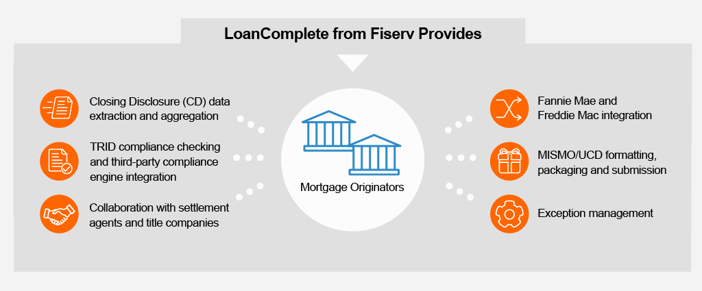 Graphic detailing what LoanComplete from Fiserv provides