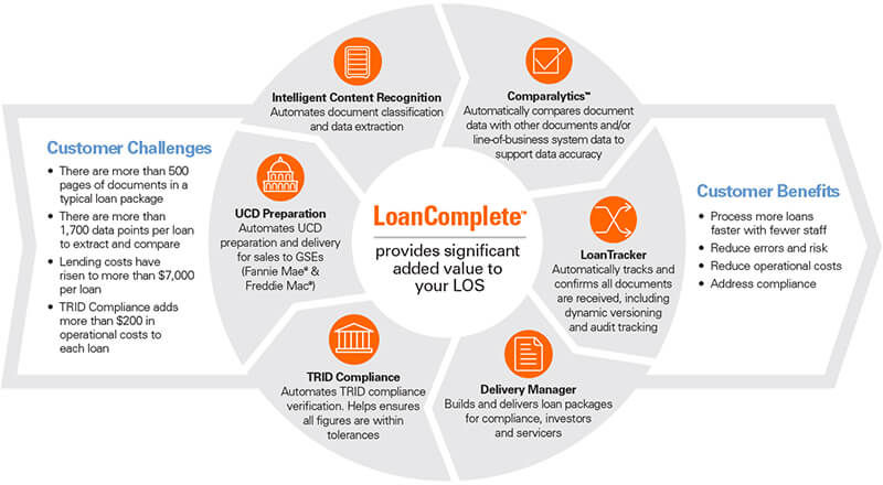 LoanComplete life-of-loan workflow, servicing and compliance cycle
