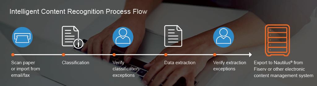 Intelligent Content Recognition Process Flow