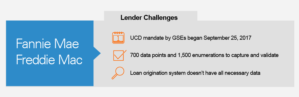 Graphic detailing challenges that lenders face