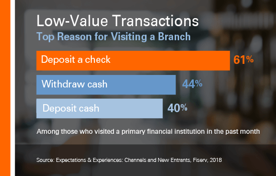 Top reasons for visiting a financial institution branch include low-value transactions